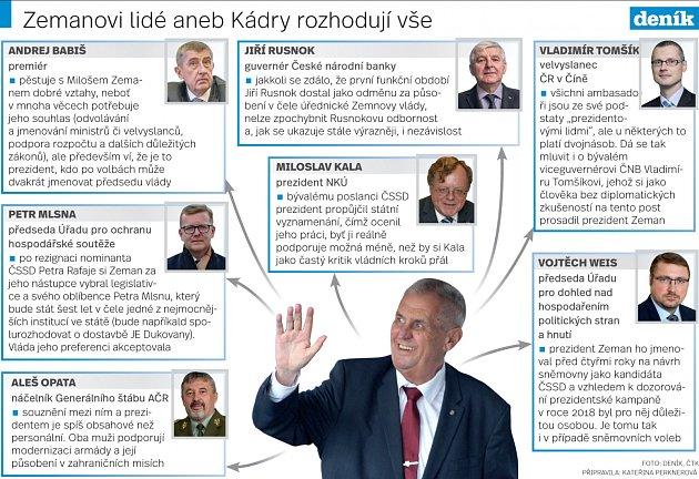 Zeman - Infografika