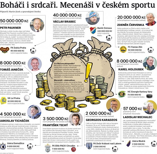 Mecenáši českého sportu.