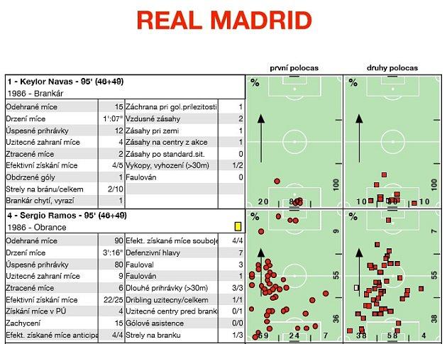 Analýza Real Madrid - Viktoria Plzeň