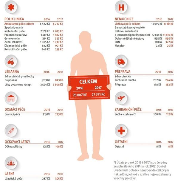 Náklady na zdravotní služby vletech 2016/2017 vpřepočtu na jednoho pojištěnce VZP*