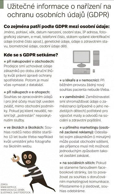 Užitečné informace - GDPR