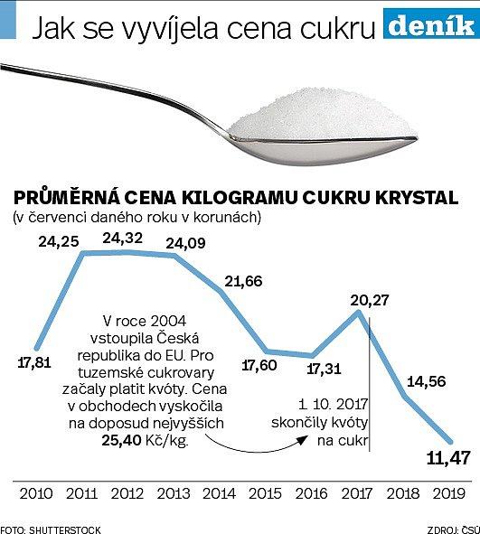 Cukr - Infografika