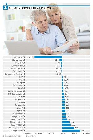 Odhad zhodnocení za rok 2015.