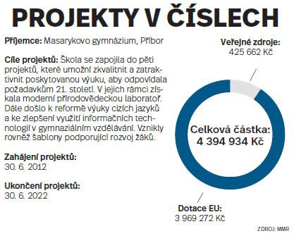 Projekty včíslech: Masarykovo gymnázium, Příbor