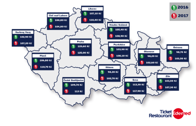 Vývoj průměrné útraty za obědy vkrajských městech