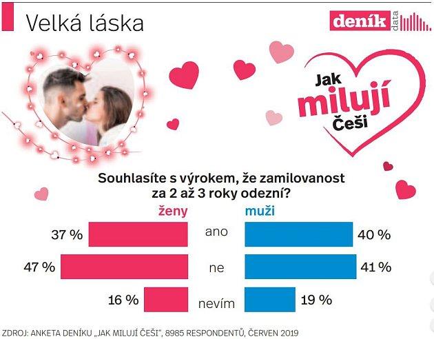 Jak milují Češi: Zamilovanost - Infografika