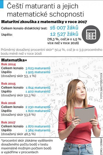 Matematika.