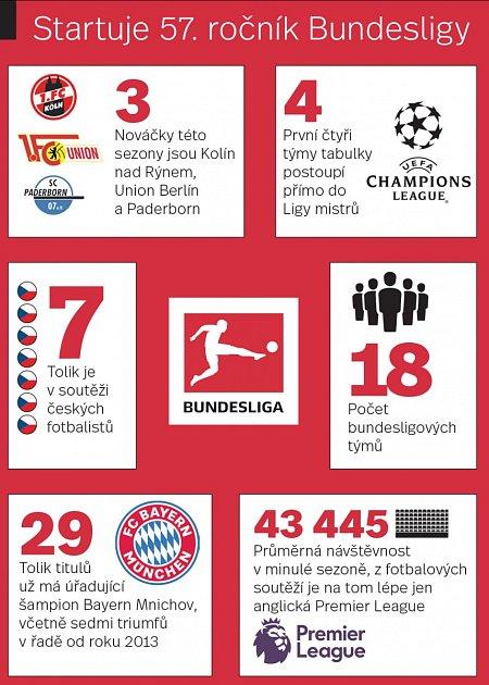 Bundesliga začíná