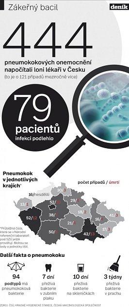 Zákeřný bacil