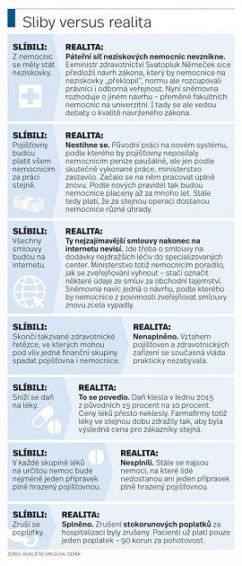 Sliby versus realita.