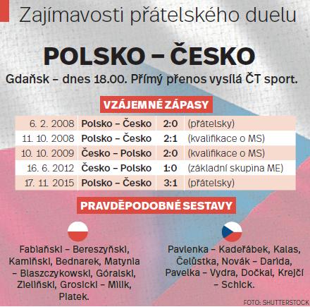 Zajímavosti před utkáním Česka sPolskem