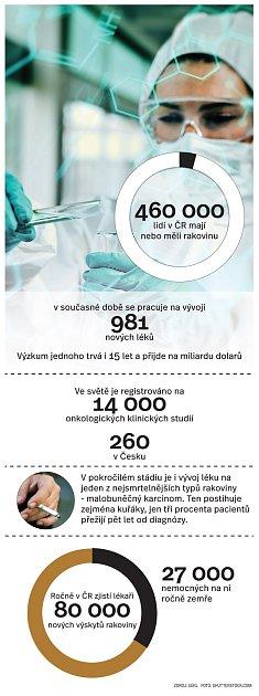 Počet nemocných vČR.