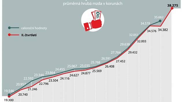 Průměrná mzda v Česku ve 2. čtvrtletí meziročně vzrostla