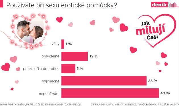 Používáte při sexu erotické pomůcky? Infografika