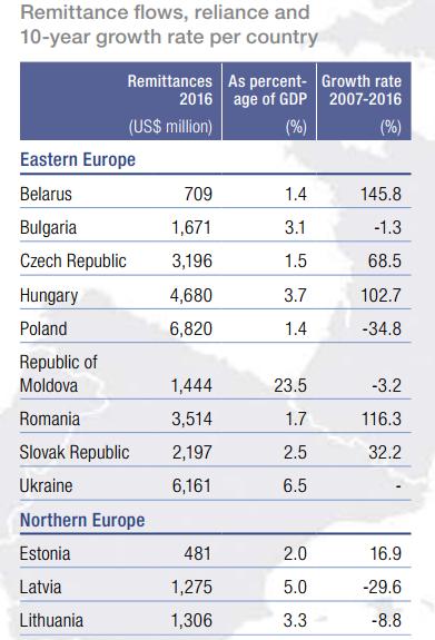 Migrace, příjem evropských zemí