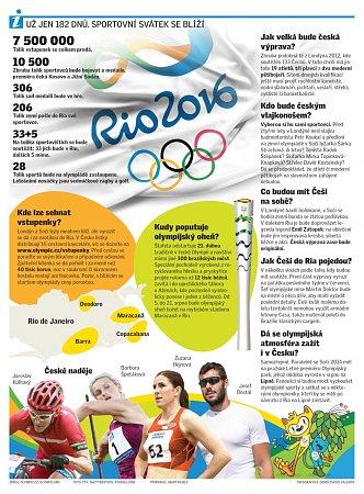 Infografika kolympiádě vRiu