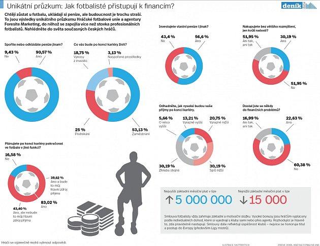 Jak fotbalisté přistupují kfinancím?