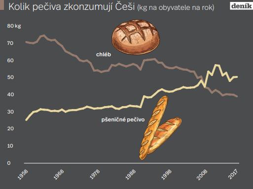 Kolik pečiva zkonzumují Češi