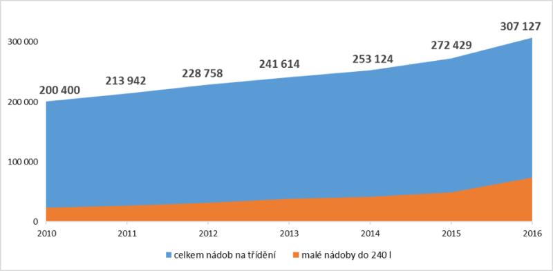 Nárůst počtu nádob na tříděný odpad v roce 2016