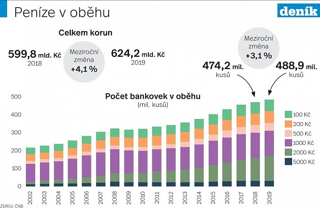 Bankovky - Infografika