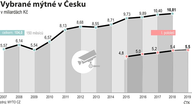 Vývoj vybraného mýta od roku 2007do roku 2018včetně údajů za pololetí (2015až 2019)