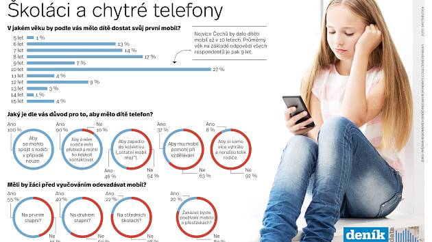 Školáci a chytré telefony