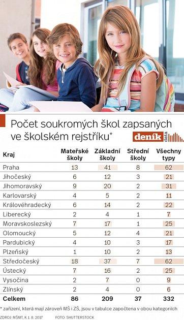 Počet soukromých škol zapsaných ve školském rejstříku.