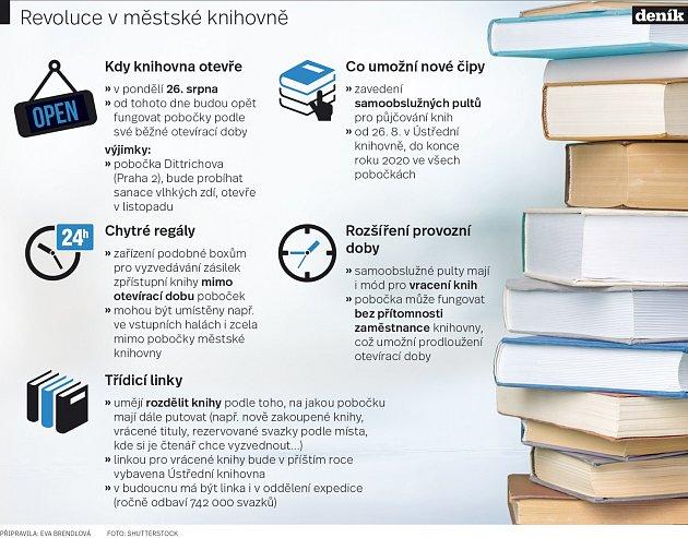 Revoluce vměstské knihovně