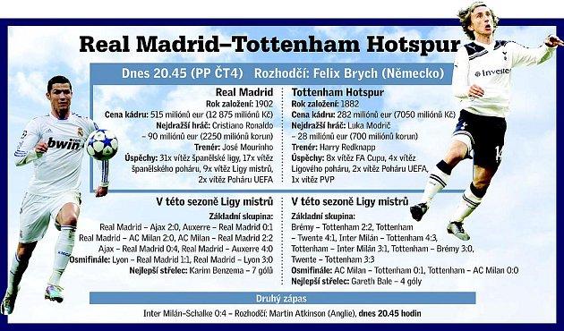 Real Madrid vs. Tottenham Hotspur