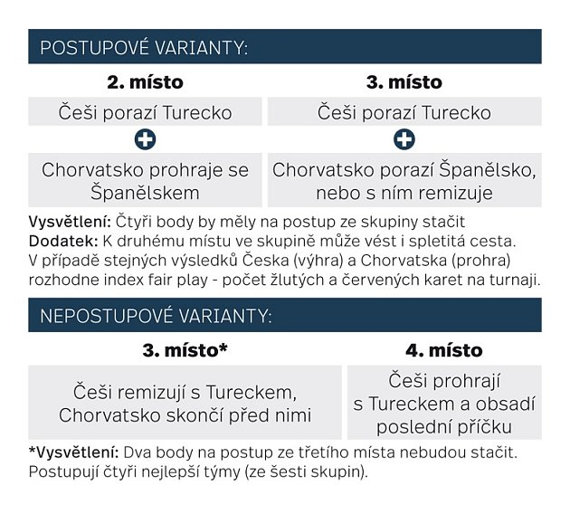 Postupové varianty Česka.