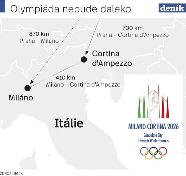 Olympiáda 2026 - Infografika
