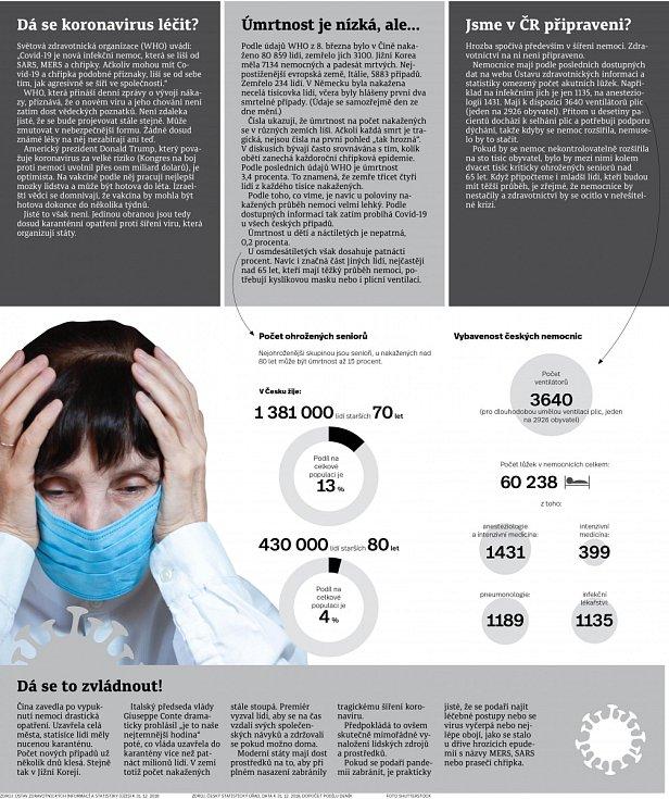 Koronavirus - Infografika