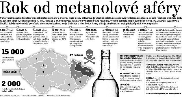 Rok od metanolové aféry