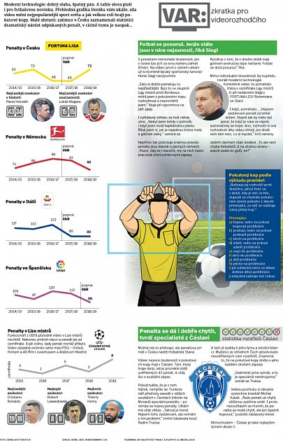 Penalty a video ve fotbale - Infografika