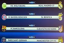 Los čtvrtfinále Ligy mistrů: Wolfsburg se utká s Realem Madrid, Bayern Mnichov s Benficou, Barcelona vyzve Atlético, Paris St. Germain s Manchesterem City.