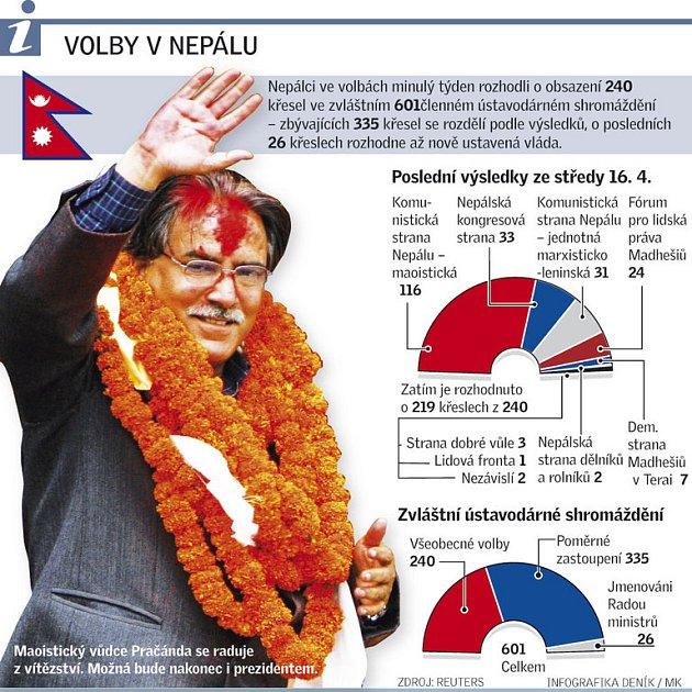 Maoisté zřejmě získali většinu vparlamentu.