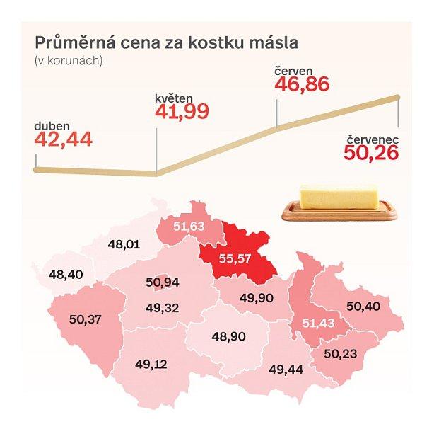 Průměrná cena za kostku másla