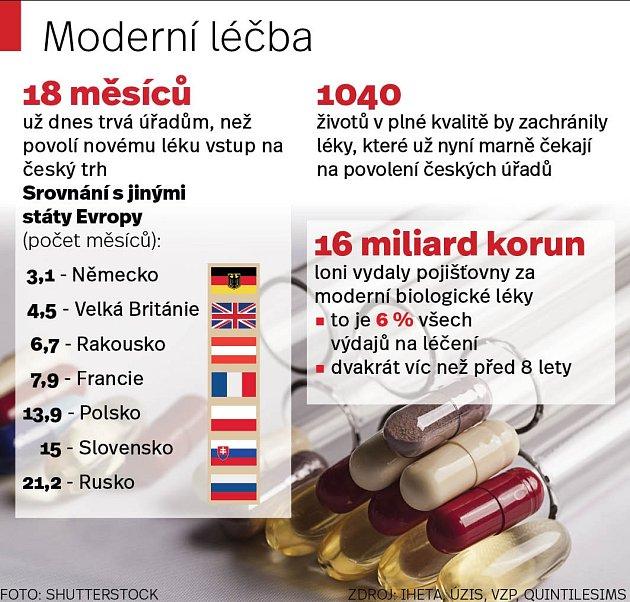 Moderní léčba