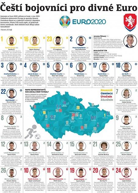Čeští hrdinové pro EURO.