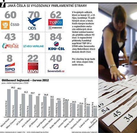 Jaká čísla si vylosovaly parlamentní strany.