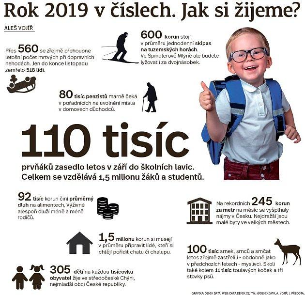 Rok 2019včíslech. Jak si žijeme? - Infografika