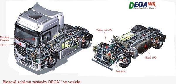 Diesel už jezdí na plyn aneb Unikátní inovace vmotoristické branži