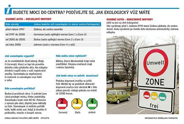 Emisní plakety.