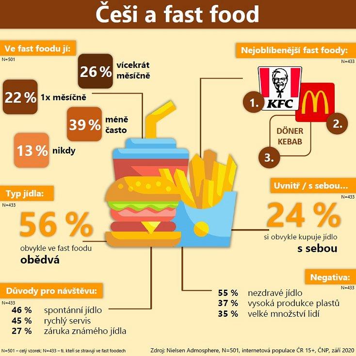 Češi a fast food