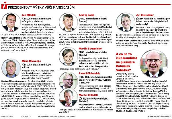 Zemanovy výhrady ke kandidátům.
