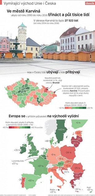 Infografika - Vymírající východ Unie iČeska