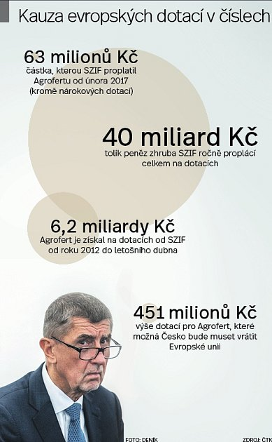 Dotace - Infografika