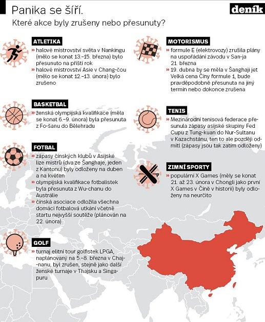 Koronavirus a sport - Infografika