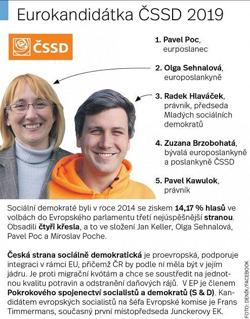 Infografika - ČSSD a Eurovolby