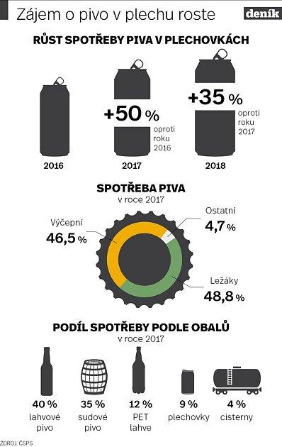 Spotřeba piva - Infografika